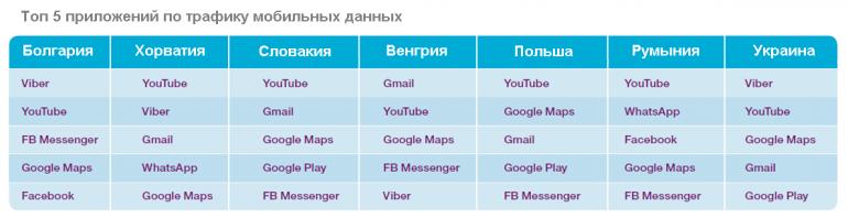 top-5-prilozheniy