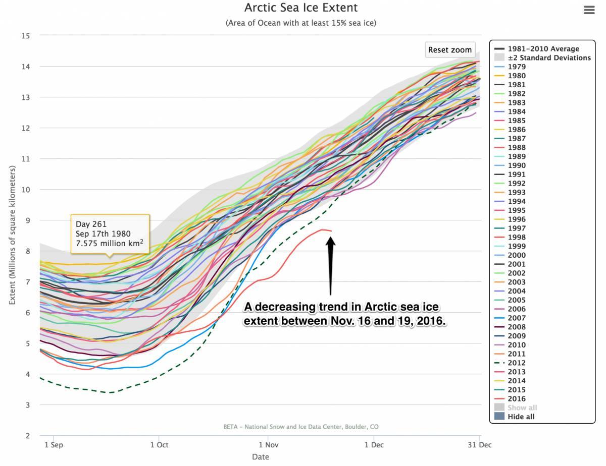 Зимняя катастрофа вАрктике: на20 градусов теплее нормы, лед тает