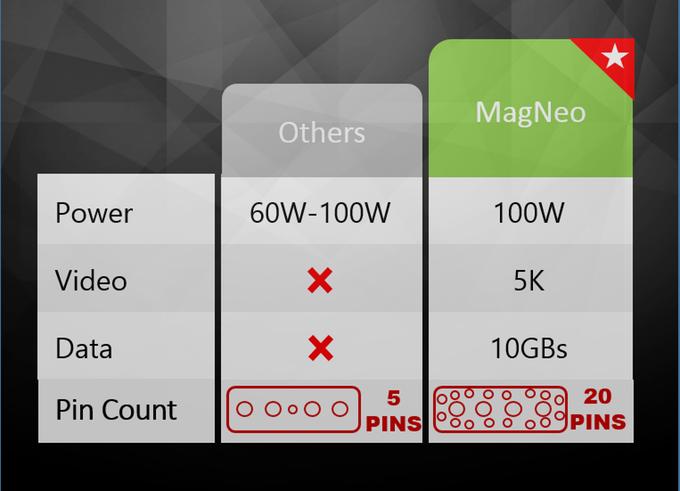 Адаптер MagNeo призван заменить MagSafe и способен передавать энергию и данные одновременно