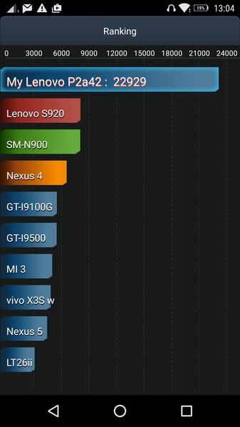 lenovo_p2_screens-antutu_tester