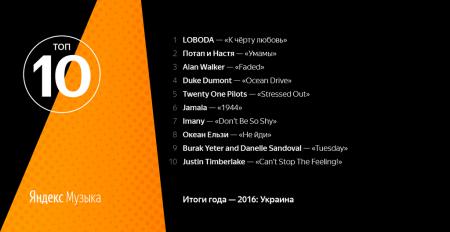 Яндекс.Музыка подвела итоги 2016 года в Украине, в первой тройке LOBODA, Потап и Настя, Alan Walker