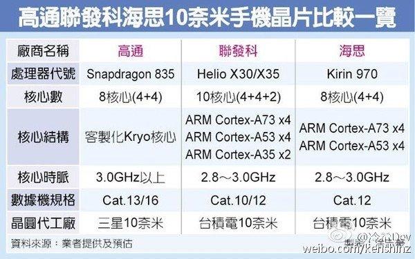 Раскрыты характеристики мощного мобильного процессора Huawei Kirin 970