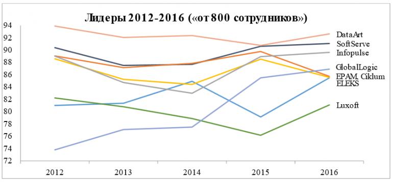 ratings-2016-summary-1