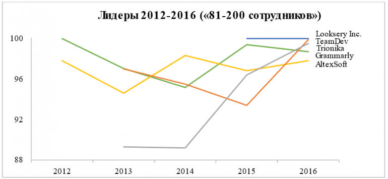ratings-2016-summary-3