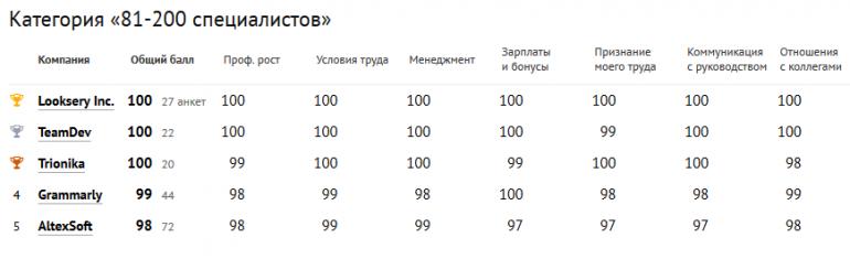 ratings-2016-summary-6