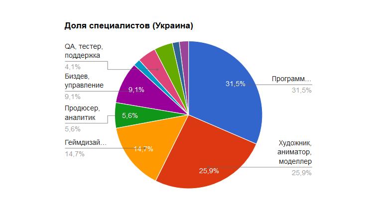 Исследование: Сколько зарабатывают украинские специалисты в сегменте разработки игр в зависимости от профессии и стажа