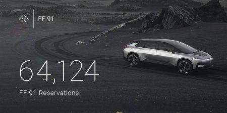 За 36 часов Faraday Future получила более 64 тыс. заявок от желающих приобрести ее новый электромобиль FF91