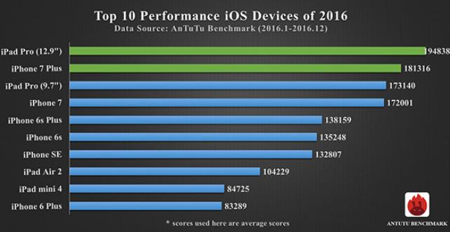ТОП-10 мощнейших Android-смартфонов следующего года поверсии AnTuTu