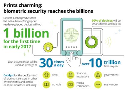 Deloitte: в 2017 году будет продано более 300 млн смартфонов с ИИ, количество устройств с биометрическими средствами защиты превысит 1 млрд, а кибератаки станут более масштабными