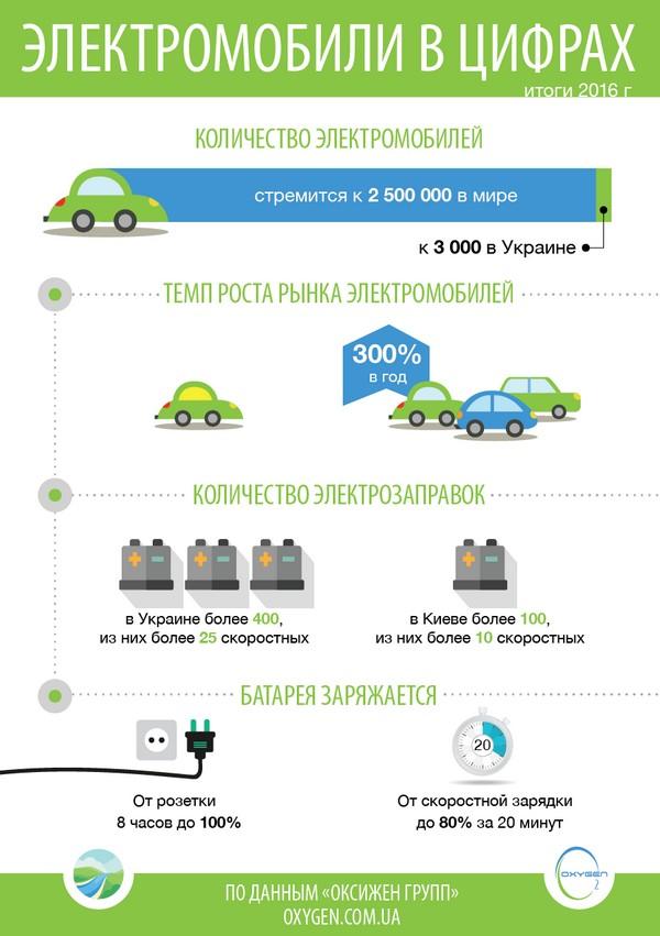 """Украинская компания """"Oxygen Group"""" подвела итоги рынка электромобилей и электрозаправок за 2016 год"""
