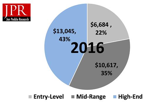 По подсчетам JPR, объем мирового рынка игрового «железа» впервые перевалил за $30 млрд в прошлом году