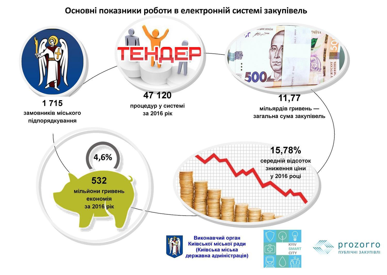 КГГА небудет продлевать договор с«Киевэнерго»