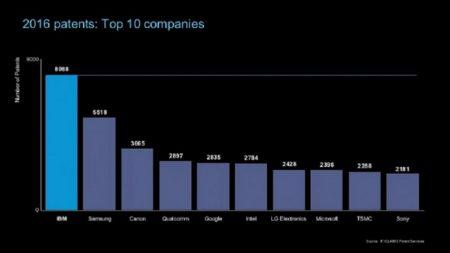 В прошлом году IBM и Samsung подали наибольшее количество заявок на патенты в США. Apple не вошла даже в первую десятку