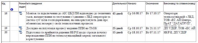 НКРСИ опубликовала ориентировочный план мероприятий по внедрению услуг переноса номеров, запуск MNP состоится не раньше 21 ноября 2017 года