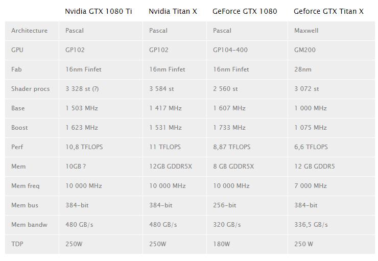Приоритет впродажах GeForce GTX 1080 Tiдостанется версии Founders Edition