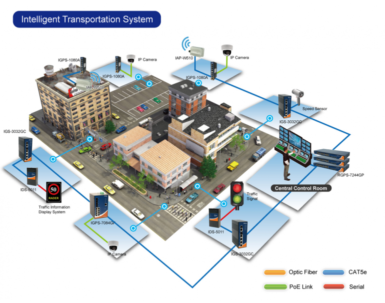 transportation problem research paper Transportation transportation research at osu can be divided into two broad interest areas: 1) traditional transportation engineering (eg, transportation planning, operations, design, and safety) and, 2) pavement design and pavement materials.