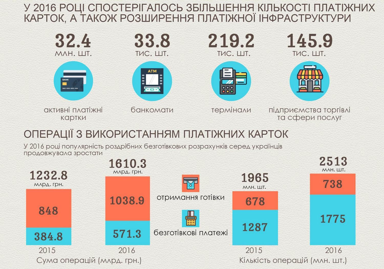 Вгосударстве Украина выросло число безналичных платежей— НБУ