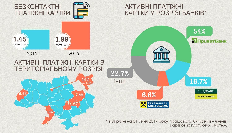 НБУ: 63 банка были прибыльными, 33 убыточными в2016