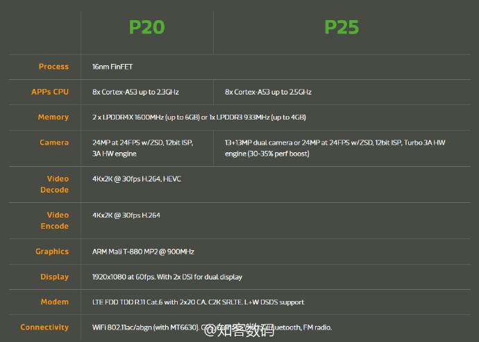 MediaTek представляет процессор Helio P25