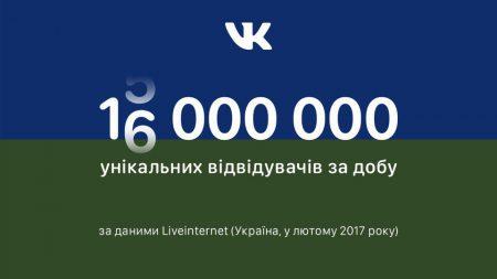 «Вконтакте» зафиксировала новый рекорд посещаемости в Украине – 16 млн уникальных пользователей в день