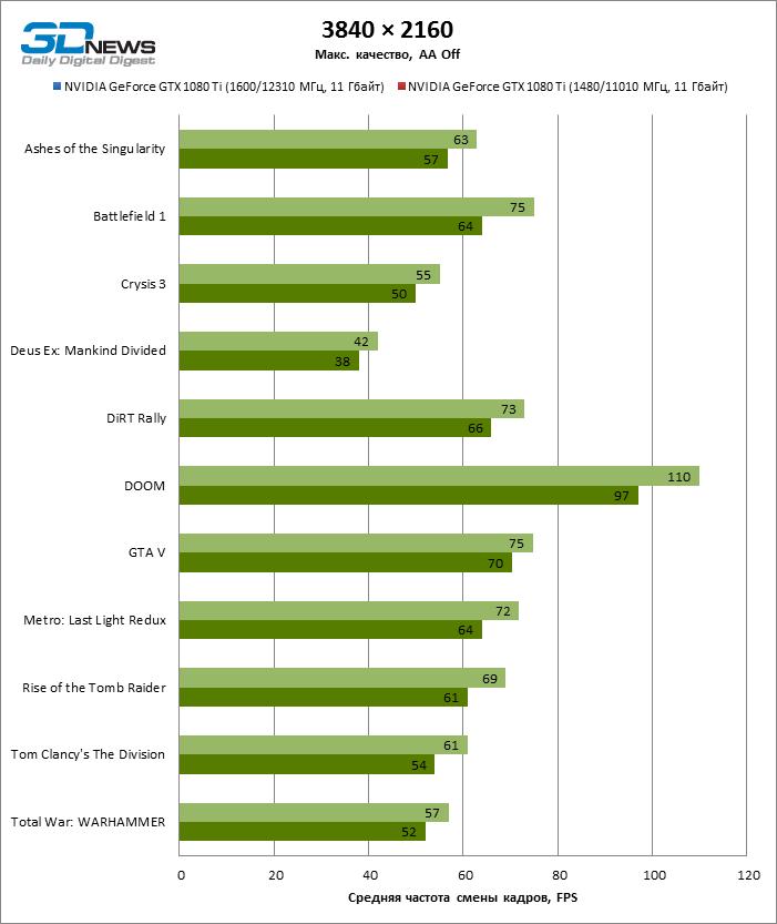Появились первые тесты производительности Nvidia GTX 1080Ti