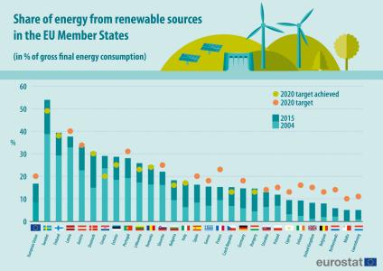 Страны Европейского Союза уже получают 17% энергии из возобновляемых источников, при этом у Швеции этот показатель равен 54% (а у Исландии и Норвегии — около 70%)