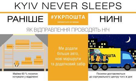 «Укрпочта» запустила в Киеве программу ускоренной доставки «Kyiv never sleeps», которая позволит получать почту в течение суток после отправки