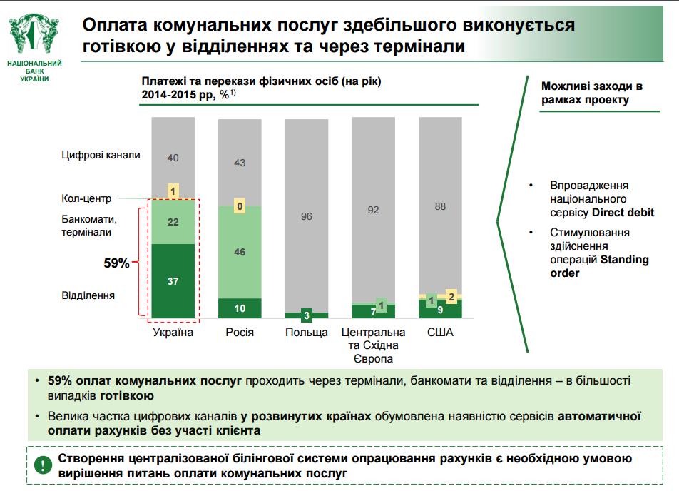 НБУ хочет автоматически списывать деньги за «коммуналку» со счетов украинцев