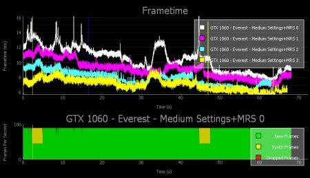 Утилита NVIDIA FCAT VR позволяет оценить производительность системы в проектах виртуальной реальности