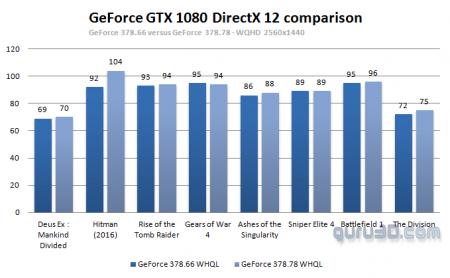 Первые результаты производительности Nvidia в DirectX 12 с новым драйвером