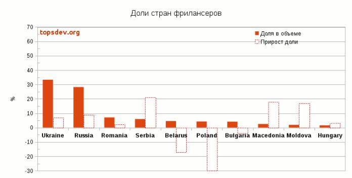 Рынок фриланс-аутсорса Восточной Европы в 2016 году: Украина остается лидером, ее доля выросла на 7% и вернулась к уровню 2014 года