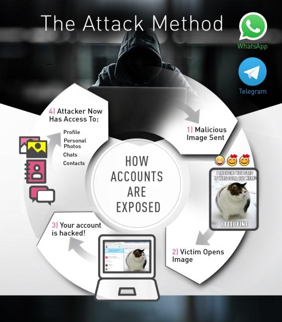 Обнаружена новая уязвимость, которая позволяет хакерам получить полный контроль над аккаунтами мессенджеров WhatsApp и Telegram