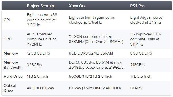 Microsoft рассекретила параметры Xbox Project Scorpio