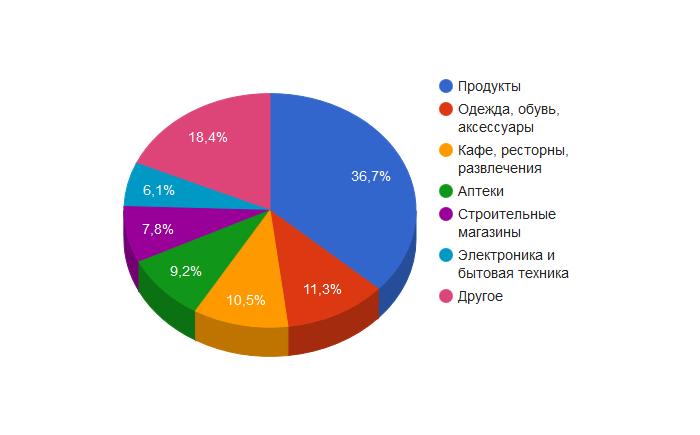 """""""Продукты, одежда, развлечения"""": За первый квартал 2017 года украинцы совершили 150 миллионов карточных платежей в POS-терминалах ПриватБанка, что вдвое больше, чем в прошлом году"""