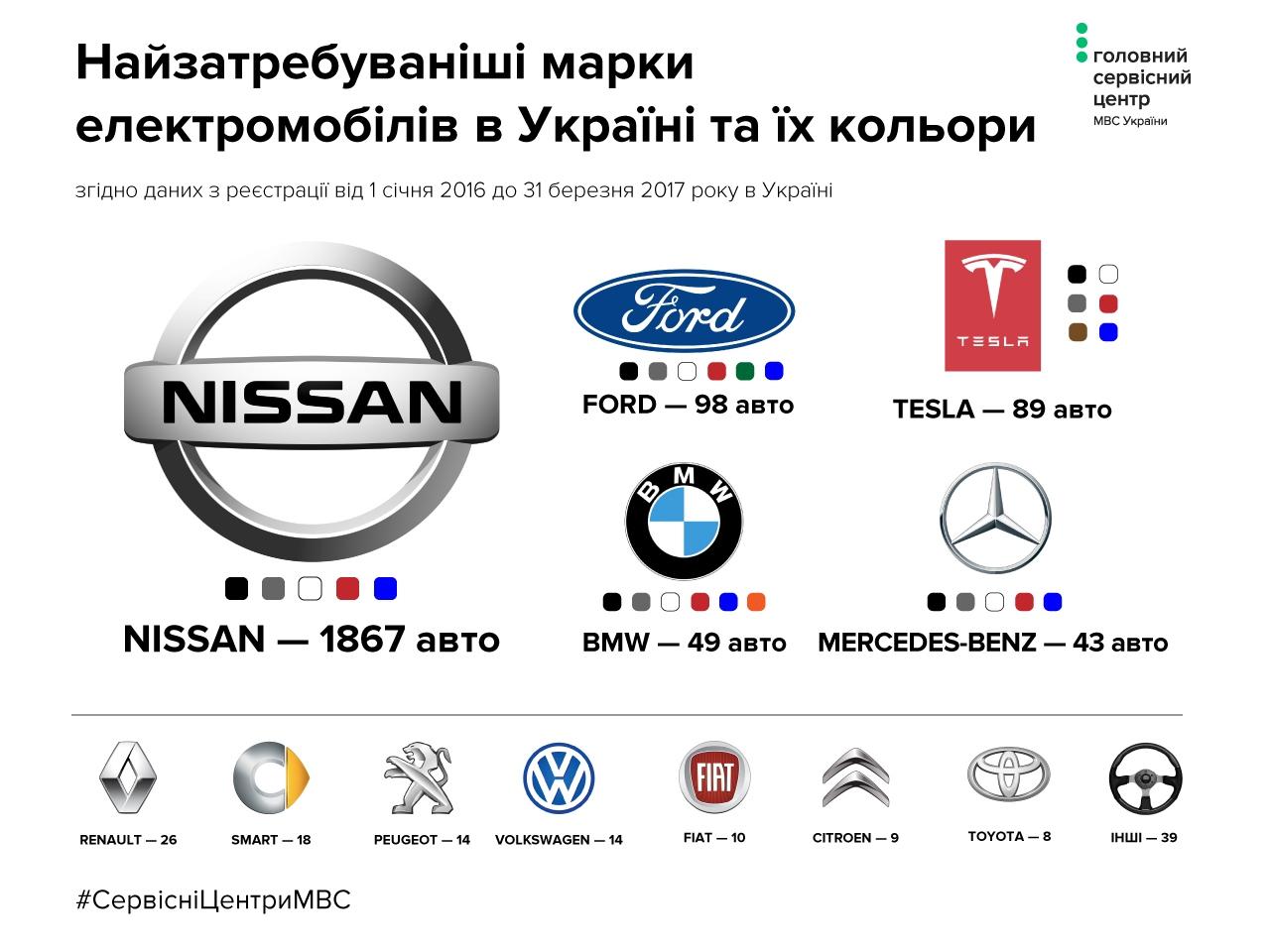 Каждый третий электрокар вУкраинском государстве - серый