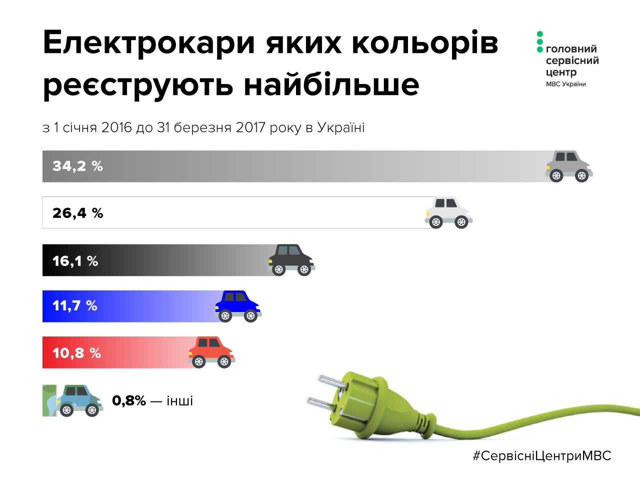 ВУкраинском государстве часто растет количество электрокаров
