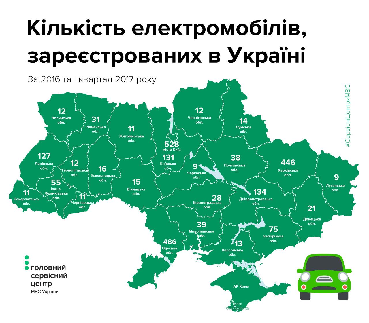 МВД: Украина вошла втоп-10 более развитых рынков электрокаров