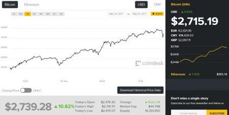 Стоимость Bitcoin установила новый рекорд — более $2700