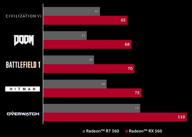 AMD выпустила видеокарту Radeon RX 560 стоимостью от $99