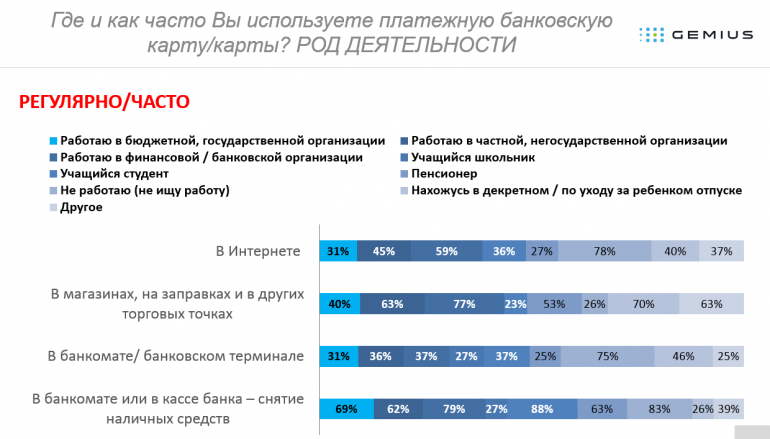 Ассоциация ЕМА рассказала, какие платежи украинцы чаще совершают наличными, а какие - платежной картой