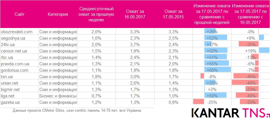 После блокировки «ВКонтакте» и «Одноклассников» в Украине начал расти даже Google+