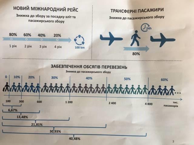 """Аэропорт """"Борисполь"""" представил программу скидок для авиаперевозчиков, которая должна привести к существенному удешевлению авиабилетов"""
