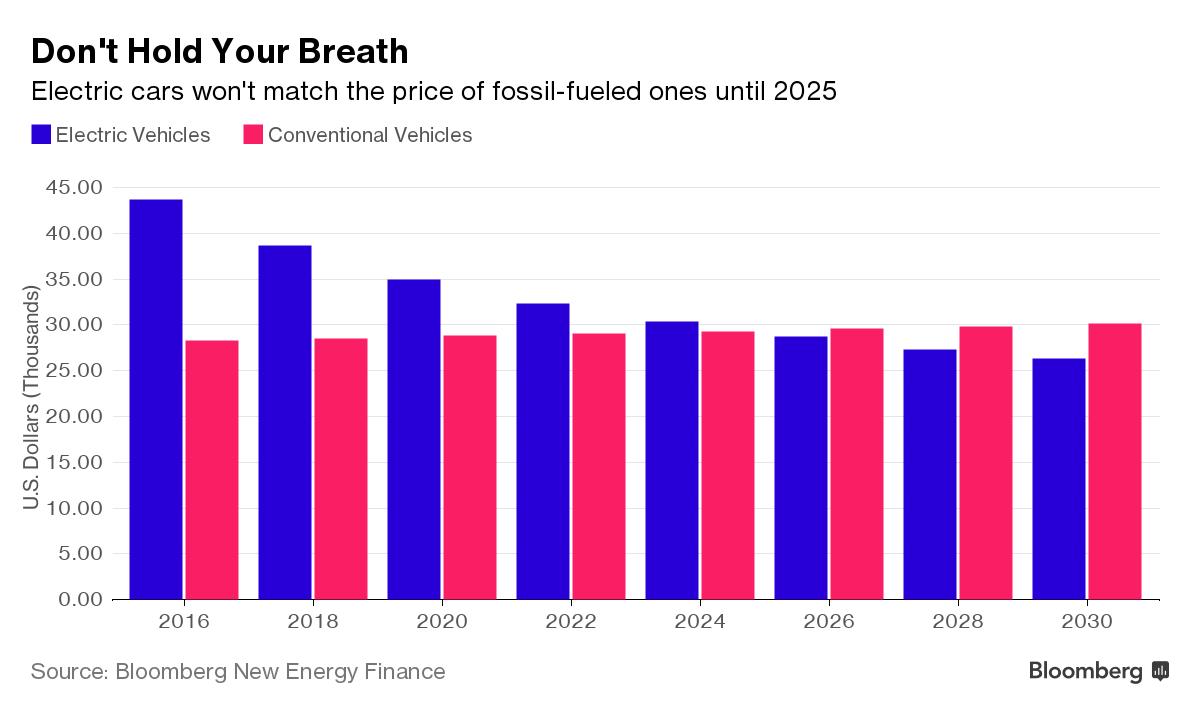 Эксперты Bloomberg оценили, когда электромобили станут дешевле обыденных