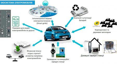 Renault начала устанавливать в Украине бесплатные зарядные станции для электромобилей