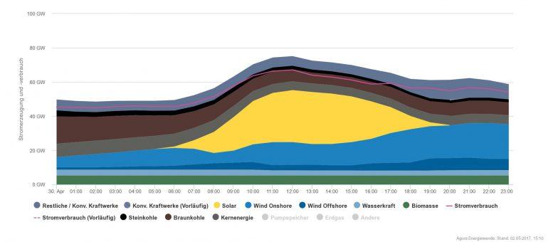 Германия побила рекорд производства возобновляемой энергии, выработав 85% необходимой электроэнергии с помощью солнца, ветра, биомассы и гидроэнергетики