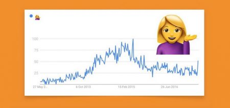 Онлайн-инструмент Emojipedia на базе Google Trends показывает какие эмодзи больше не в моде