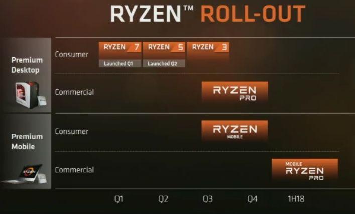 Процессорные планы AMD на ближайший год: Threadripper (этим летом), APU Raven Ridge с графикой Vega, Ryzen 3 и Ryzen Pro для бизнеса