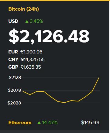 Курс Bitcoin впервые превысил $2000 и продолжает расти