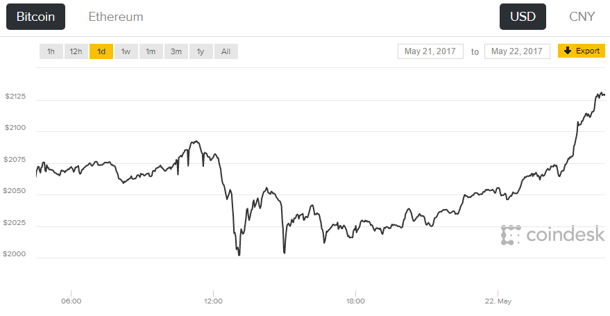 Курс Bitcoin превысил $2000