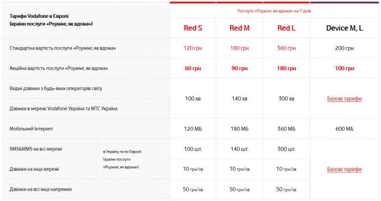 Оператор Vodafone Украина вдвое снизил цены на роуминг в Европе (на период с 11 июня по 11 июля)